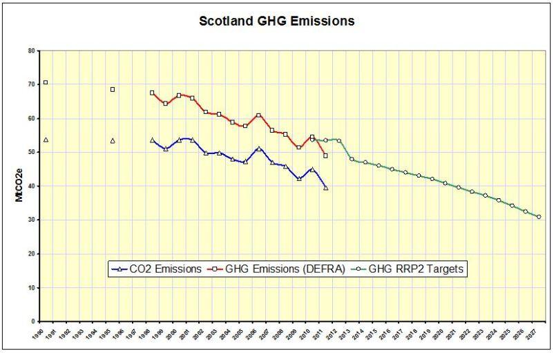 CHART_Scotland GHG Emissions 1990-2027