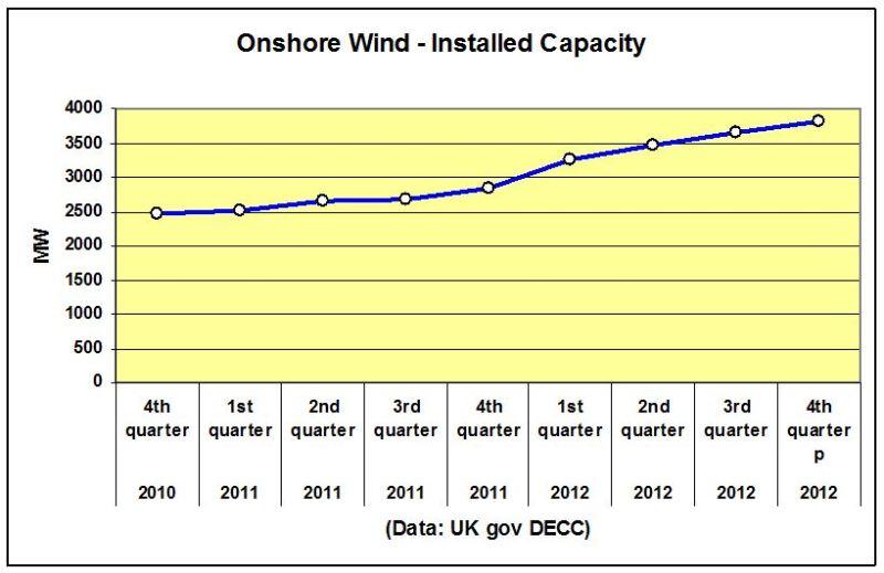 CHART_Scotland Onshore Wind Capacity 2010-2012