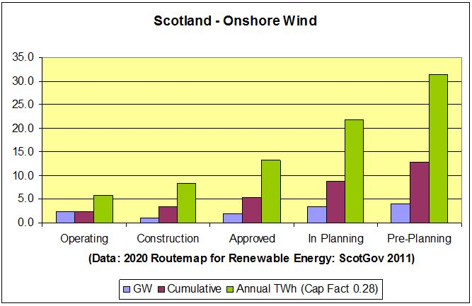 CHART_Scotland Onshore Wind Planning 2011