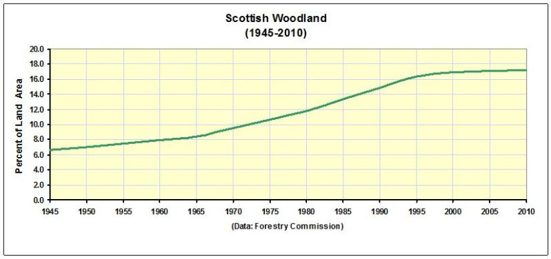 CHART_Scottish Woodland 1945-2010