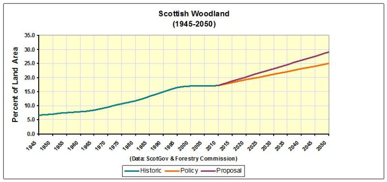 CHART_Scottish Woodland 1945-2050
