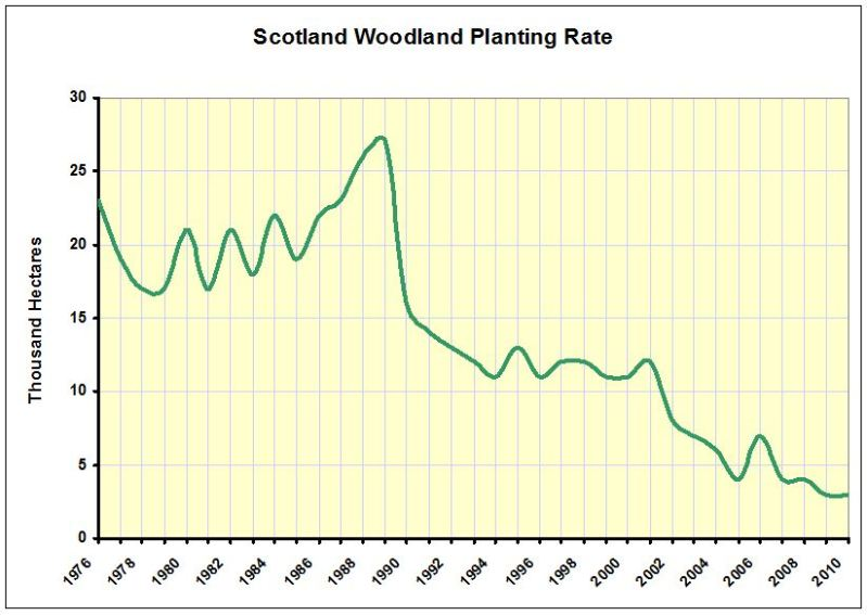 CHART_Scottish Woodland Planting 1976-2010
