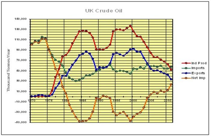 CHART_UK CrudeOil 1970-2011_UK Liquid Energy