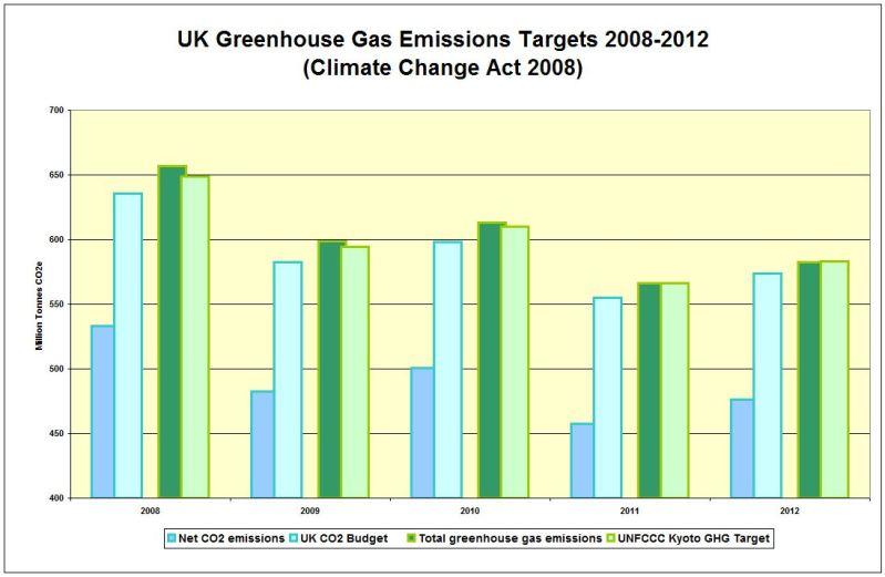 CHART_UK Emissions Targets 2008-2012
