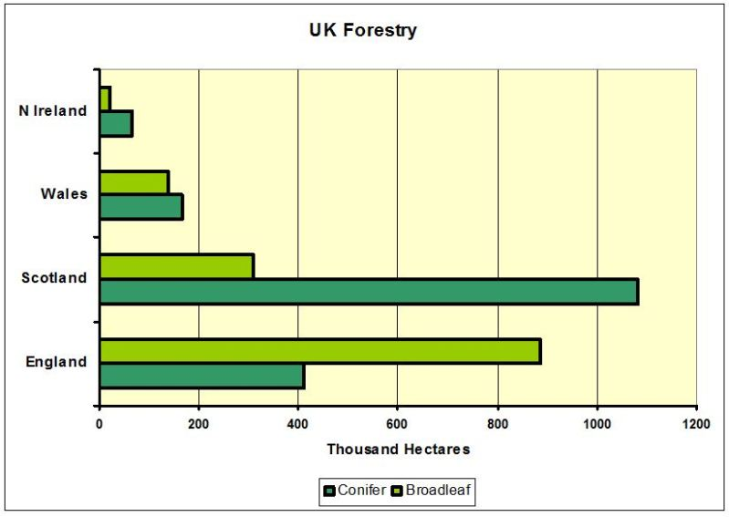 CHART_UK Forestry
