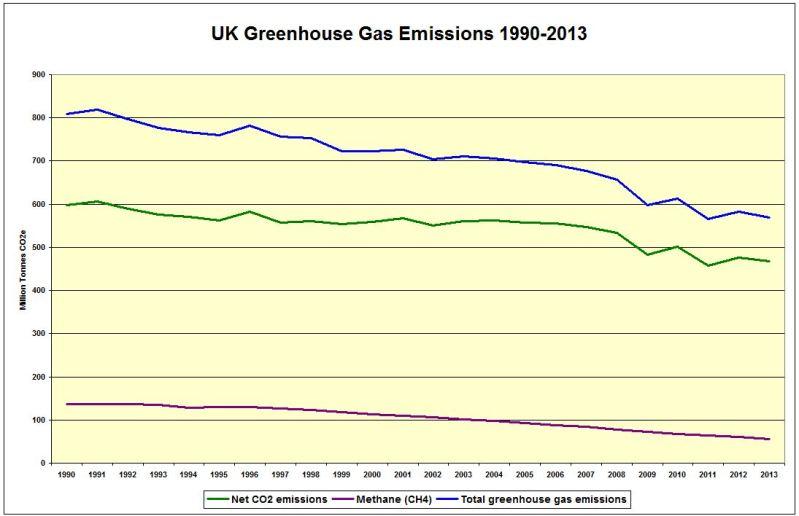 CHART_UK GHG Emissions 1990-2013