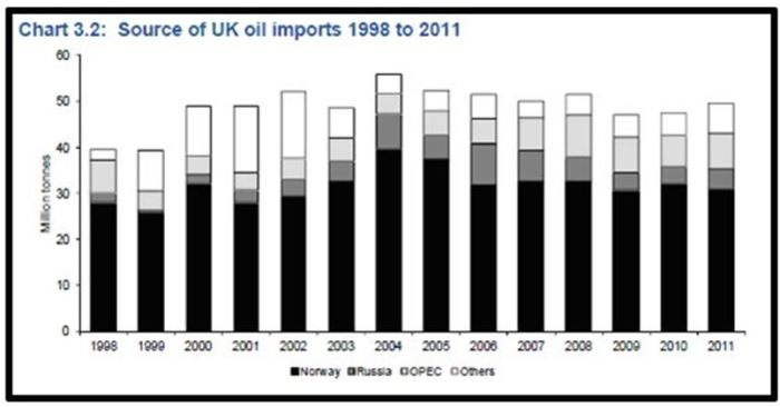 CHART_UK Oil Imports 1998-2011_UK Liquid Energy