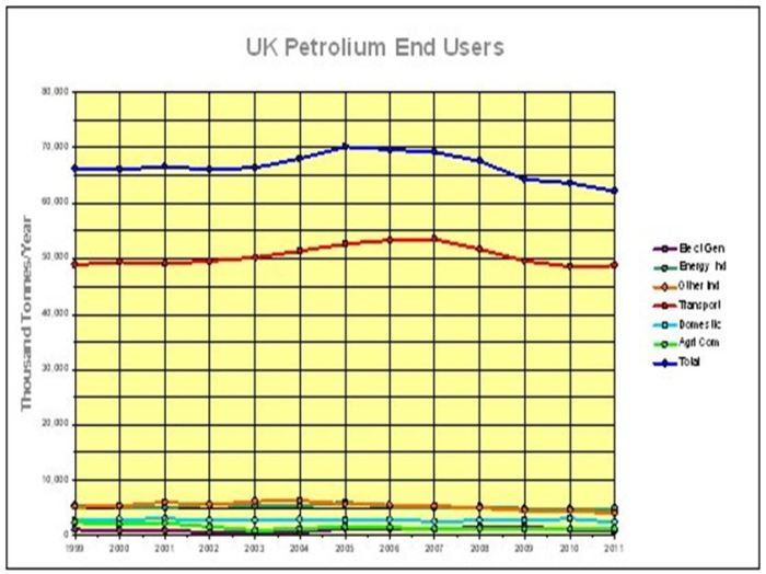 CHART_UK Petroleum End Users 1999-2011_UK Liquid Energy