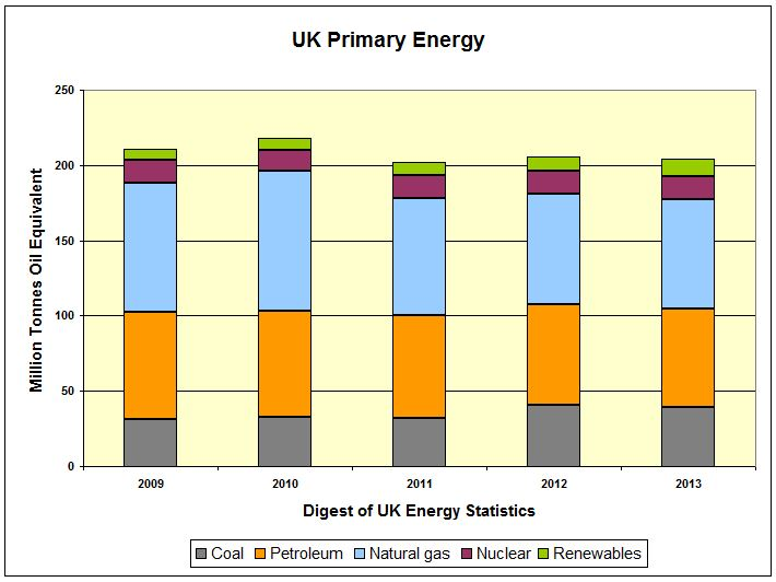 CHART_UK Primary Energy MTOe Share 2009-2013 DUKES