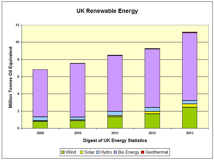 CHART_UK Renew Energy Abs MTOe 2009-2013 DUKES