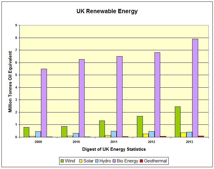CHART_UK Renew Energy Mtoe 2009-2013 DUKES
