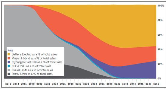 CHART_Uptake of EVs 2050