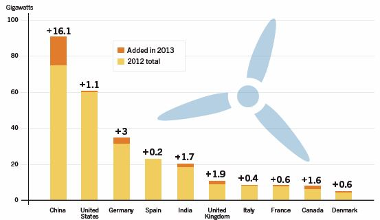 CHART_Wind Power Additions (Top 10 Countries) 2013