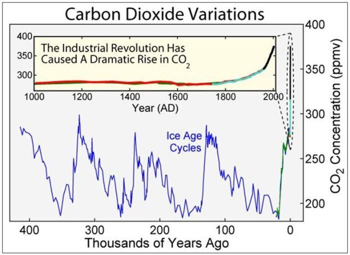 CO2 Atmos ppm GRAPH