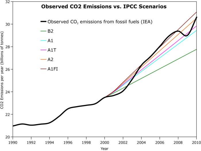 CO2_Emissions_IPCC_1024_SkepSci