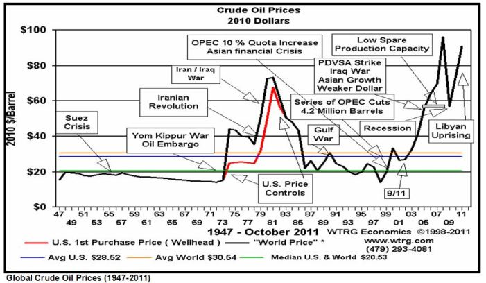 Crude Oil Prices 1947-2011 WTRG INFOGRAPH