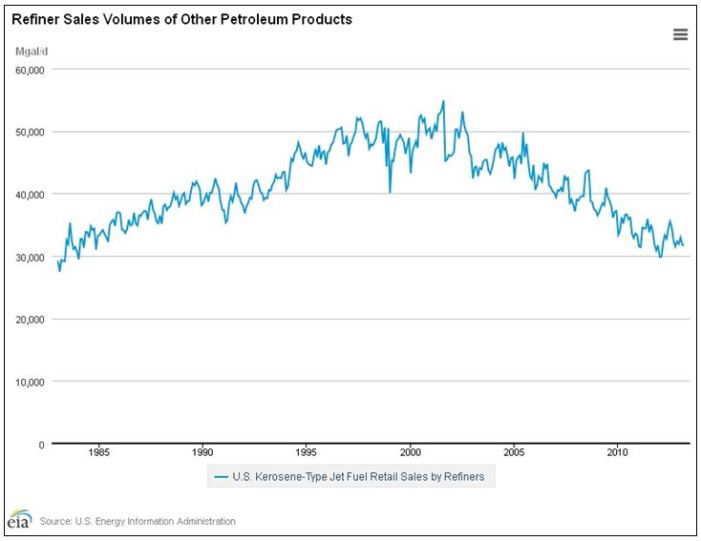 EIA US Kerosene Sales 1985-2010 GRAPH