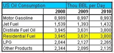 EIA US Oil Cons 2008 2009 2010 Table