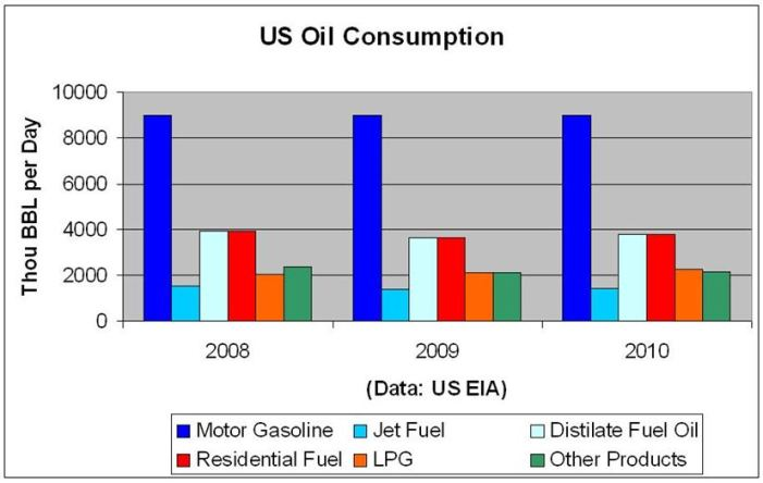 EIA US Oil Cons 2008 2009 2010