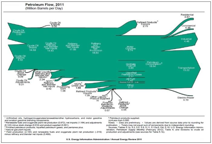 EIA US Petroleum Flow Diag 2011