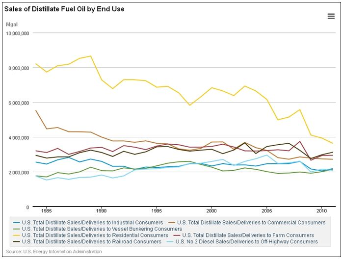 EIA US Sales Dist Fuel Oil by End User 1985-2010 GRAPH