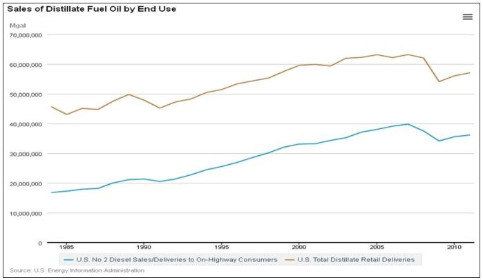 EIA US Sales Distillate Fuel Oil by End Use 1985 2010 GRAPH