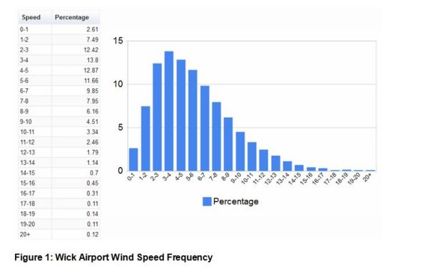 Figure 1- Wick Airport Wind Speed Frequency