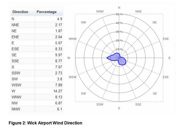 Figure 2- Wick Airport Wind Direction