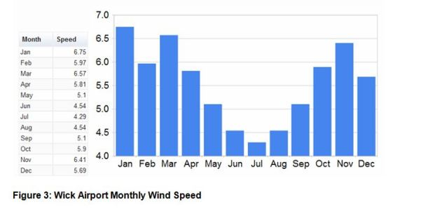Figure 3- Wick Airport Monthly Windspeed