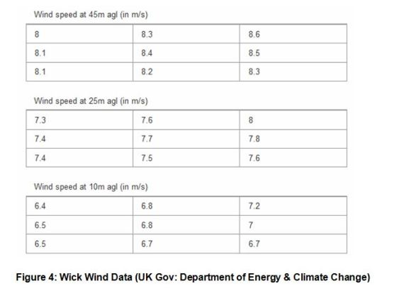 Figure 4- Wick Wind Data (DECC)