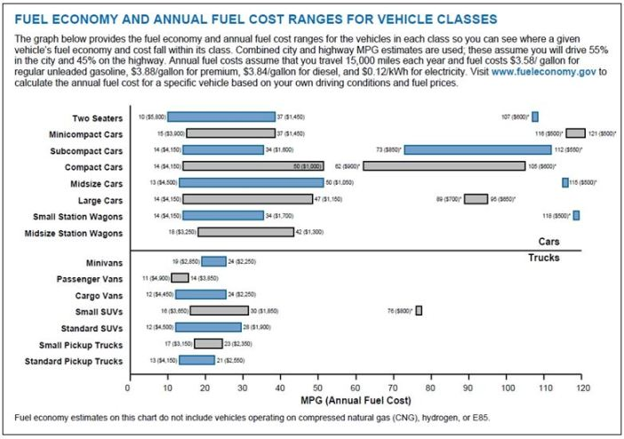 Fuel Economy and Cost Ranges CHART