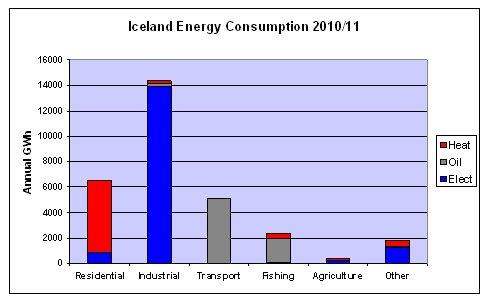 Graph_Iceland_EnergyCons_Bar