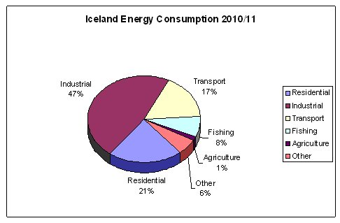 Graph_Iceland_EnergyCons_Pie