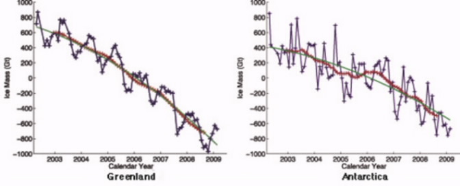 greenland_antarctic_Ice Loss_acs 2002 2009