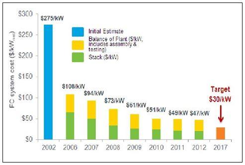 Hydrogen Fuel Target Price