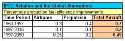 IPCC Aviation Fuel Efficiency 1950-2050 TABLE