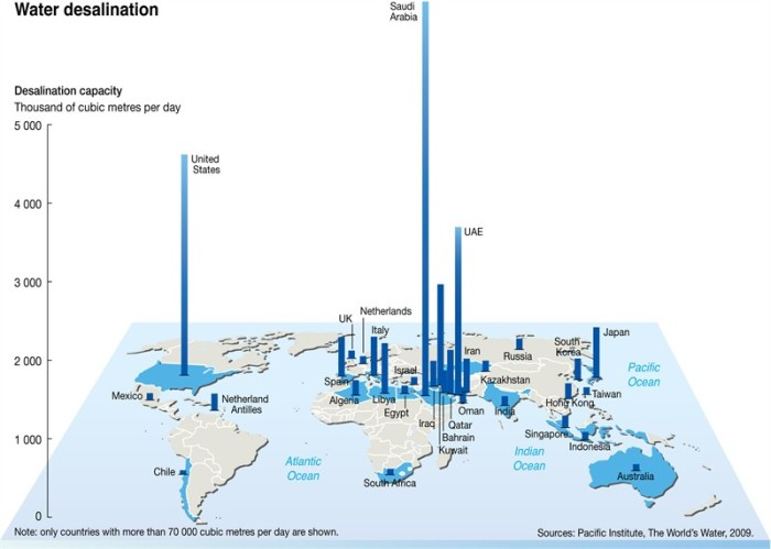 PIC_Desalination Global Capacity