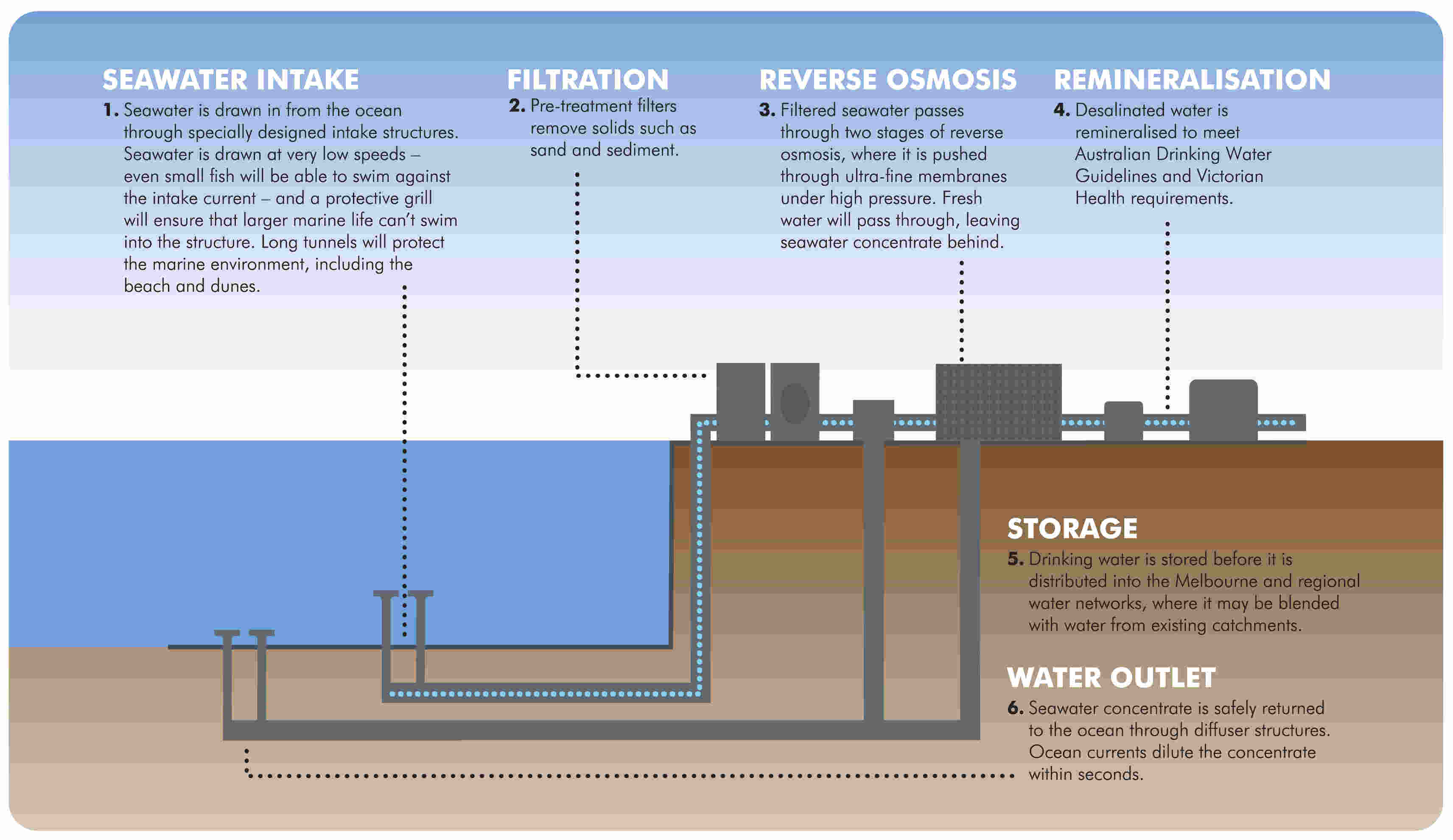 Desalination Process Flow Chart Choice Image Free Any Chart Examples