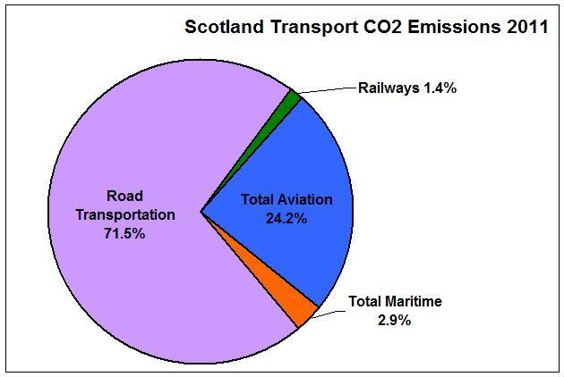 PIE_Scot Transp CO2 2011