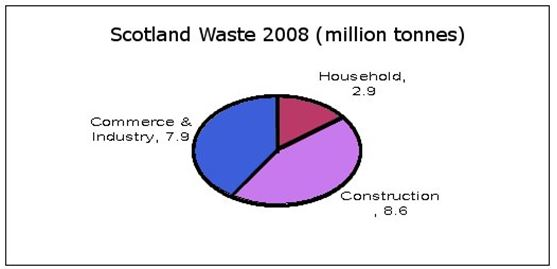 PIE_Scotland Waste