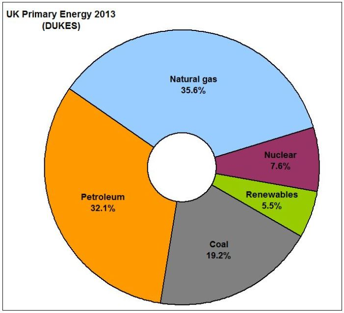 PIE_UK Primary Energy Perc Share 2013 DUKES