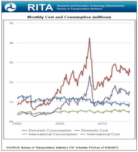 RITA Monthly Cost and Cons 2000-2010 GRAPH