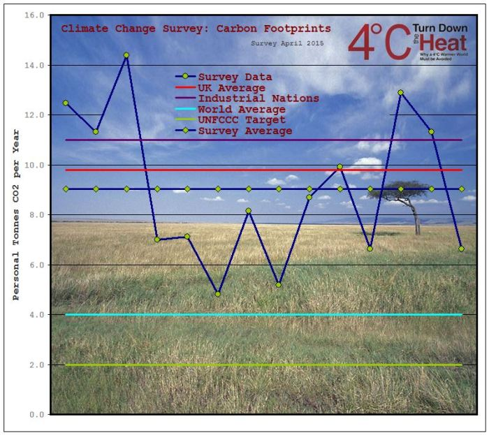 Sect 1 Graphs Carbon Footprint