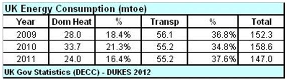 TABLE_1_UK Energy Consumption