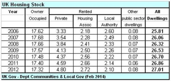 TABLE_2_UK Housing Stock