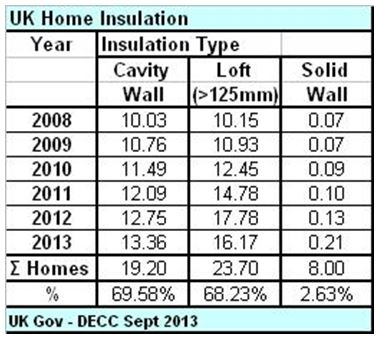 TABLE_3_UK Home Insulation