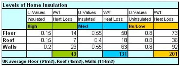 TABLE_6_UK Levels of Home Insulation