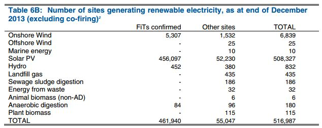 TABLE_6B DECC Dukes Renewables 2013
