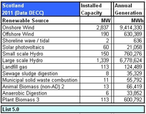 TABLE_Scot Renewable 2011 DATA DEC Sect 5.0