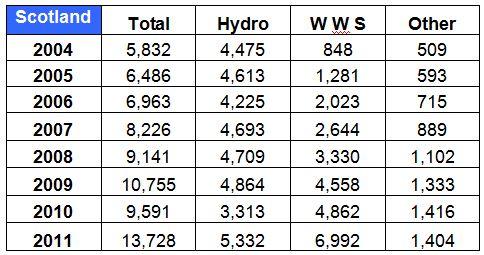 TABLE_Scot Renewable Elect Sources 2004-2011